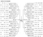 08センバツ トーナメント表